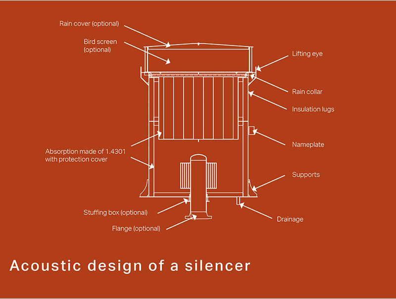 Acoustic design of a silencer
