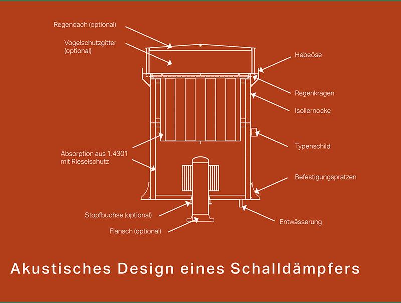 Akustisches Design eines Schalldämpfers