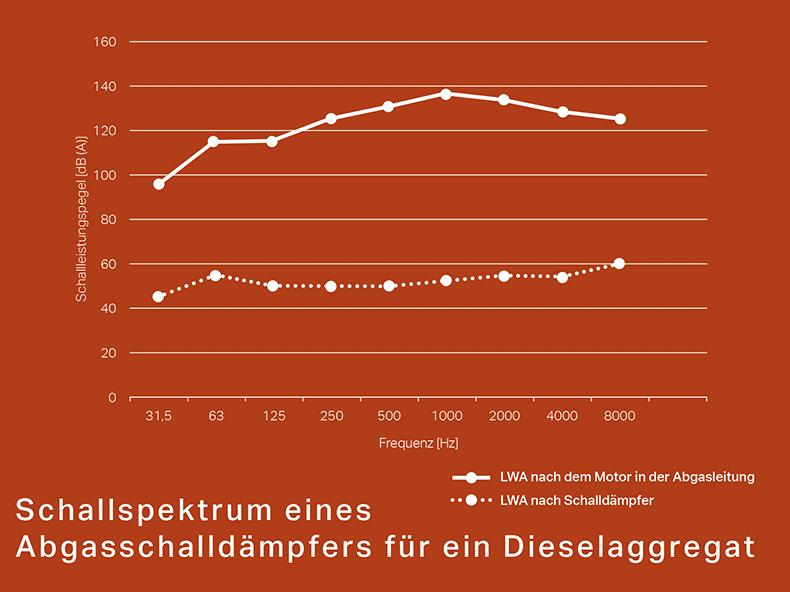 Schallspektrum eines Abgasschalldämpfers für ein Dieselaggregat