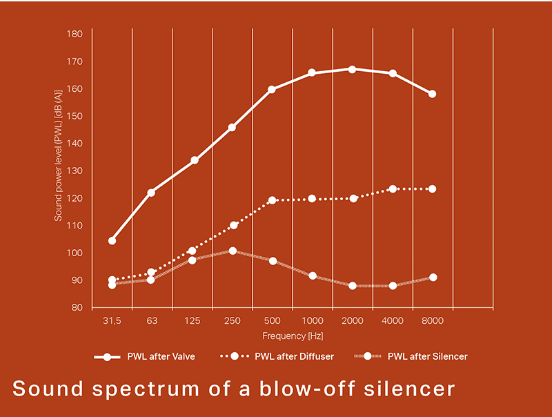 Sound spectrum of a blow-off silencer
